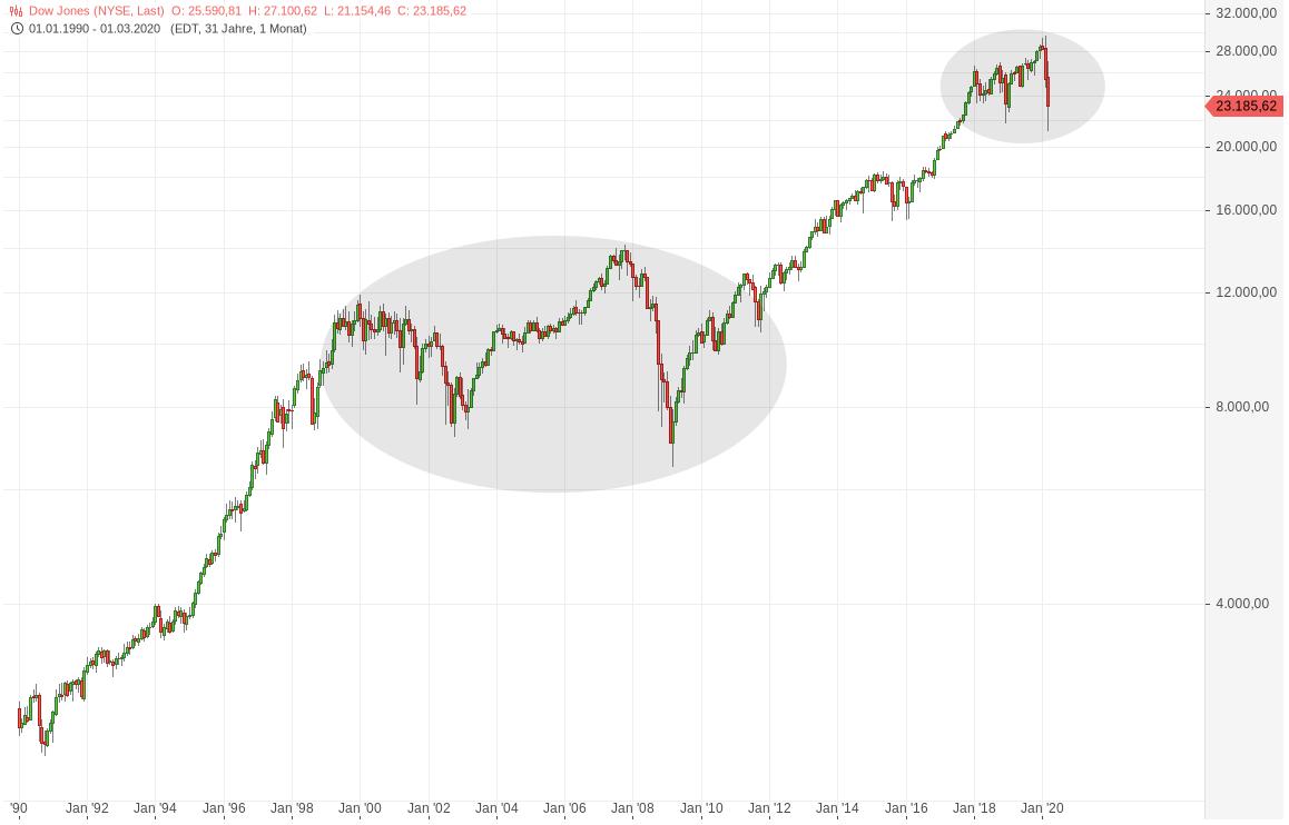 Corona-Krise & Dow Jones Entwicklung 1990 bis 2020