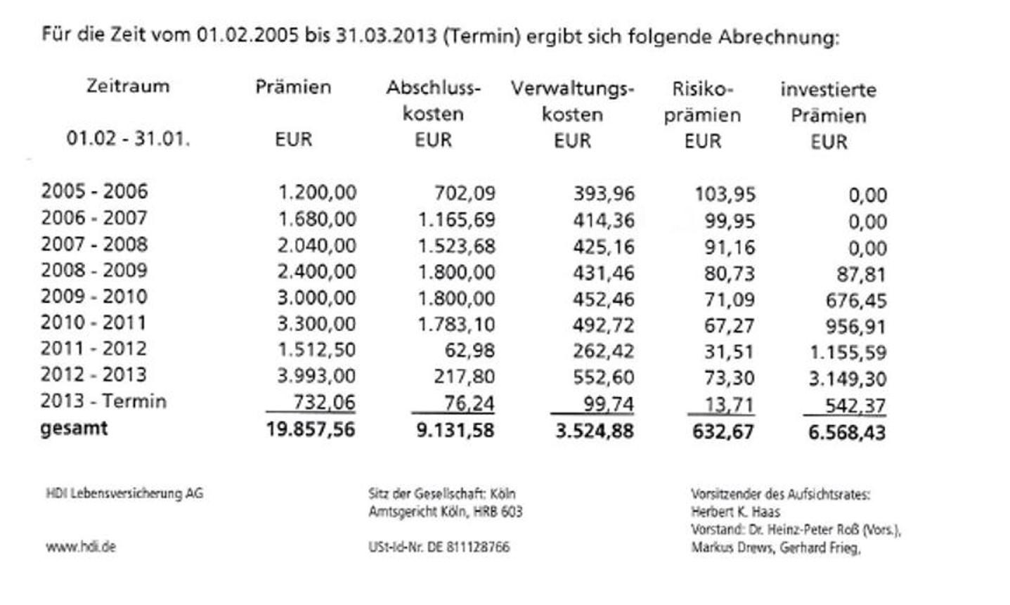 Kosten HDI Fondspolice