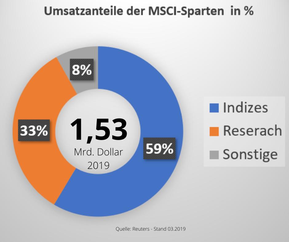 MSCI Umsatzanteil nach Sparten