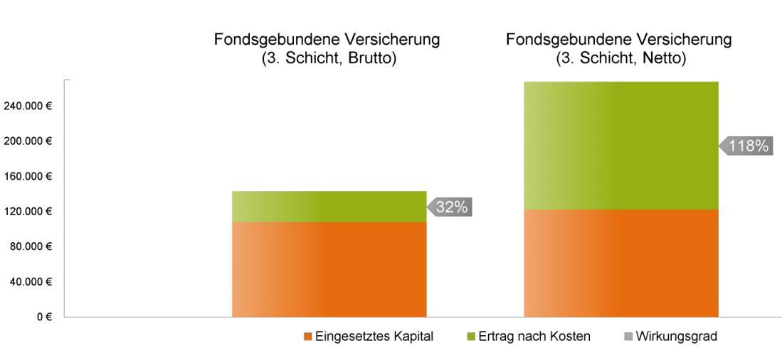 Nettopolice 118% höherer Wirkungsgrad