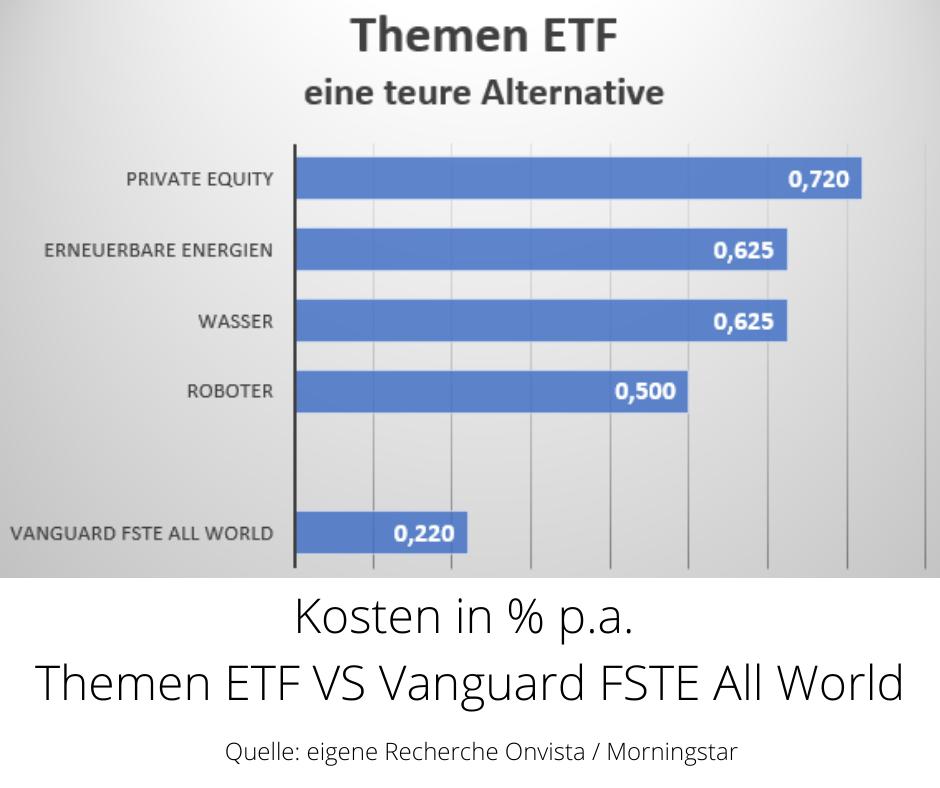 Sollich Themen ETF kaufen? Themen ETF eine teure Alternative