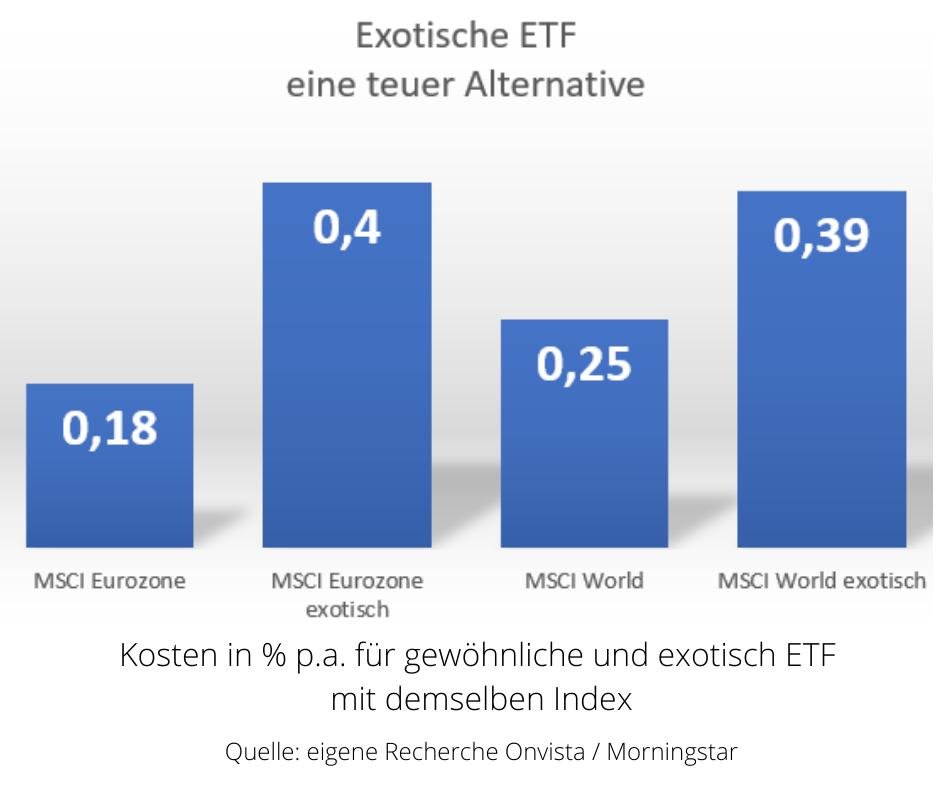 Soll ich Exotische ETF kaufen?