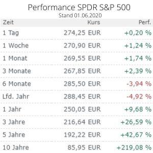 Performance SPDR S&P 500 - komprimiert