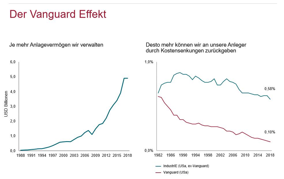 Der Vanguard Effekt