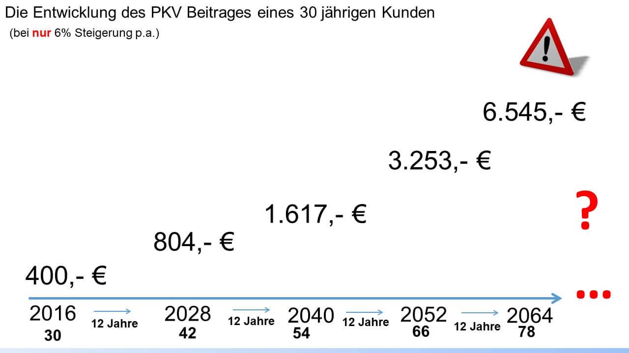 PKV Beitrag 6% Steigerung