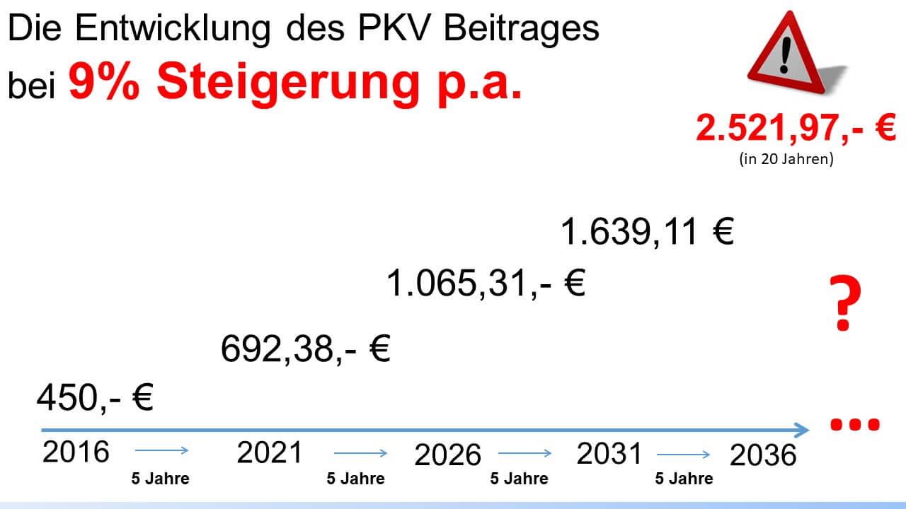 PKV Beitrag 9% Steigerung
