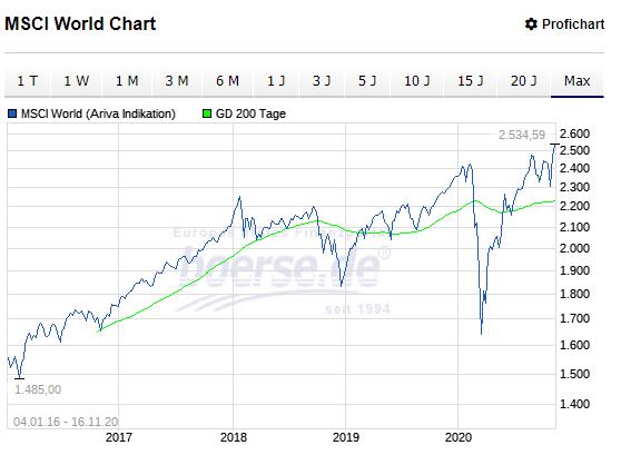 Entwicklung MSCI World Index