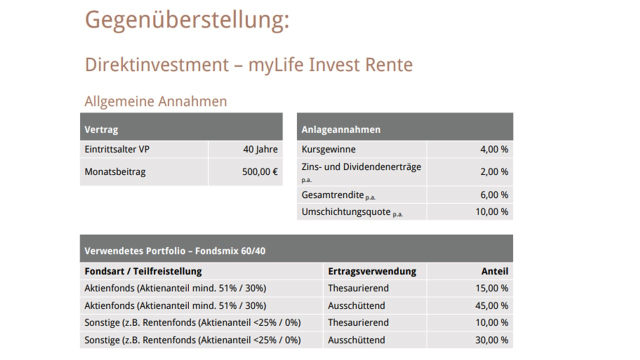 Direktinvest VS myLife INvest