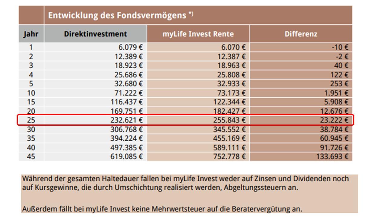 Entwicklung Fondsvermögen