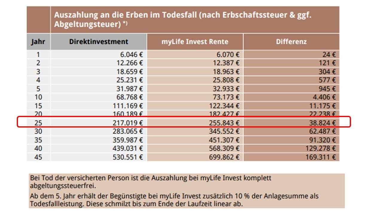 Erbschaftfall ETF Sparplan
