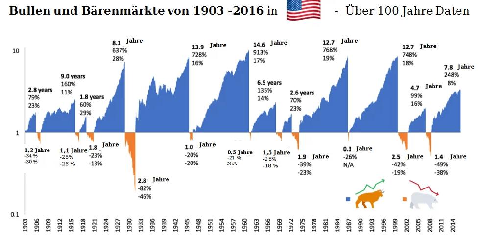 Rendite S+P 500 über 100 Jahre