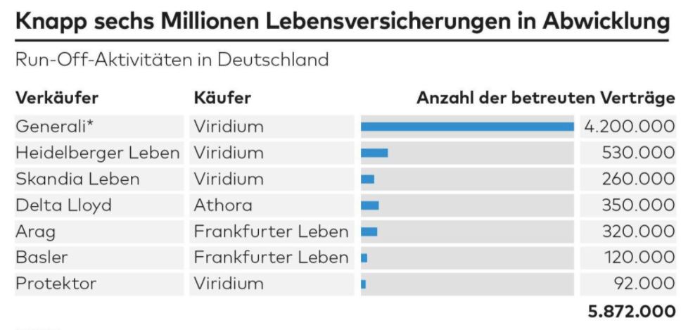 Anzahl Run Off Verträge in Deutschland
